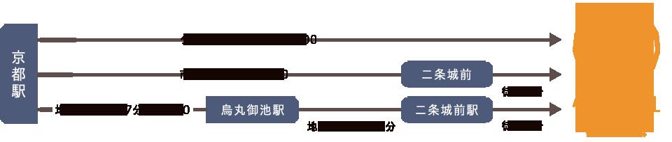 京都駅からタベルトマル二条城への行き方